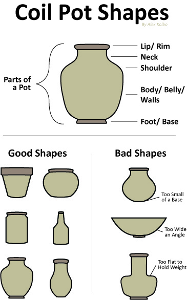 Coil Pottery | MS Art